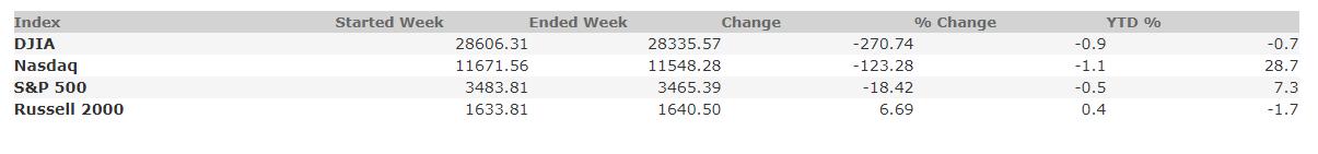 October 23, 2020 Weekly Market Recap