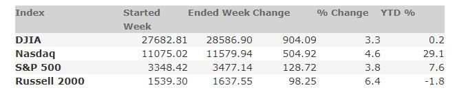October 9, 2020 Weekly Market Recap