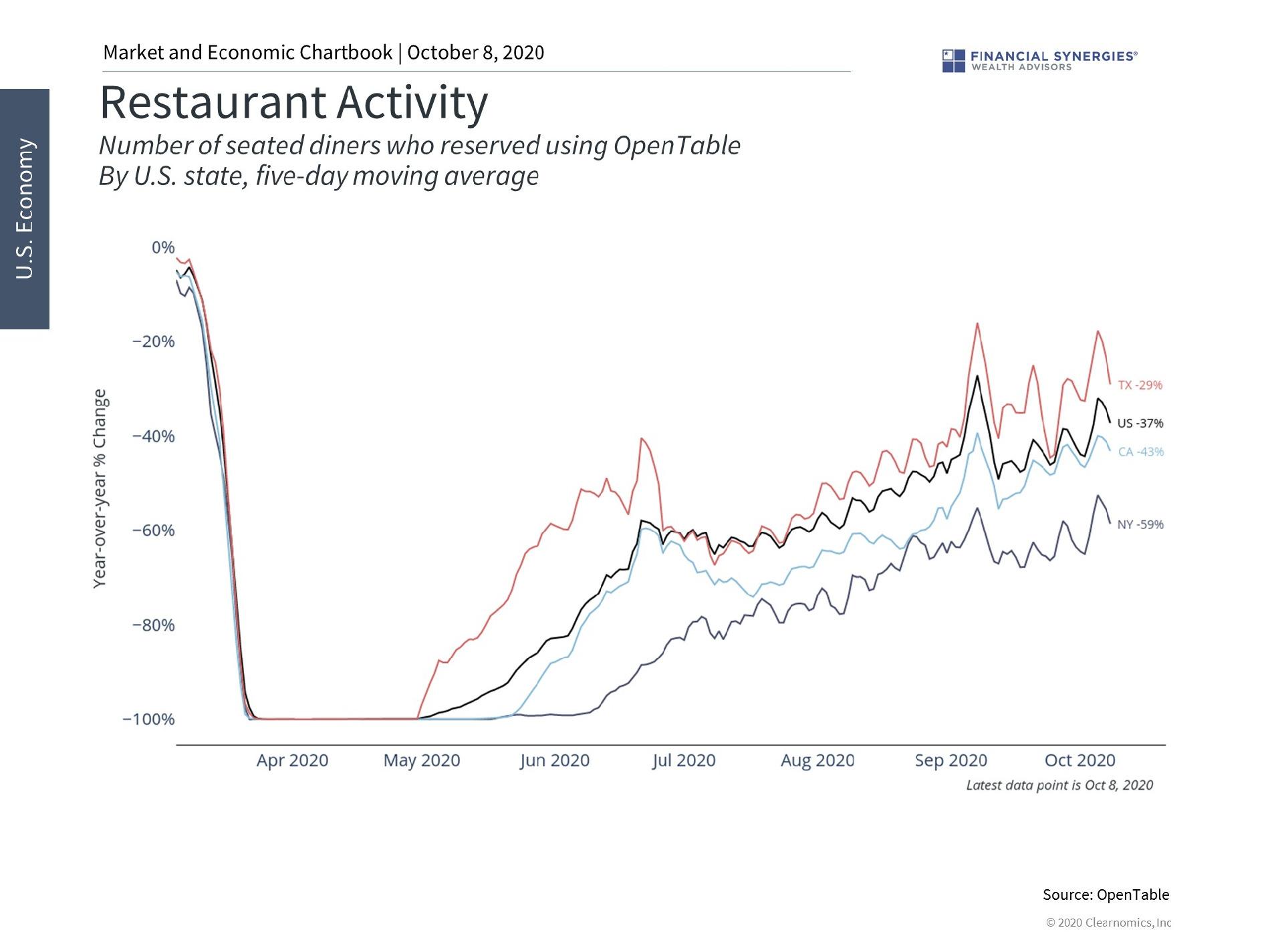 restaurant activity