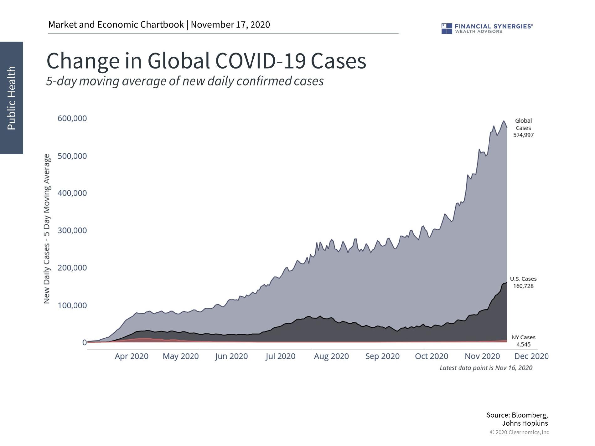 Global COVID