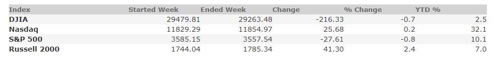 November 20, 2020 Weekly Market Recap