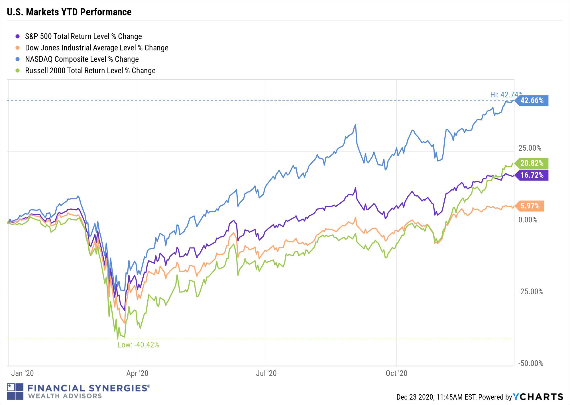 Markets YTD