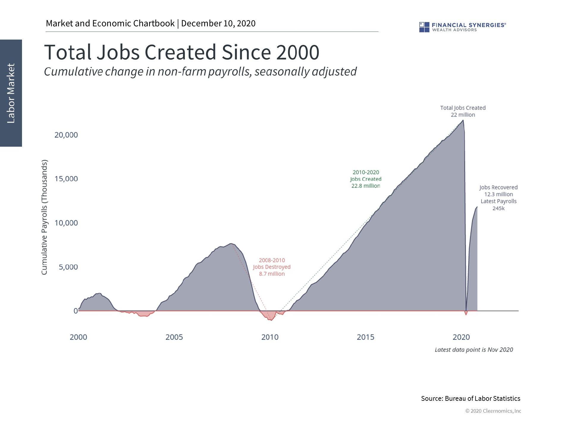 jobs created