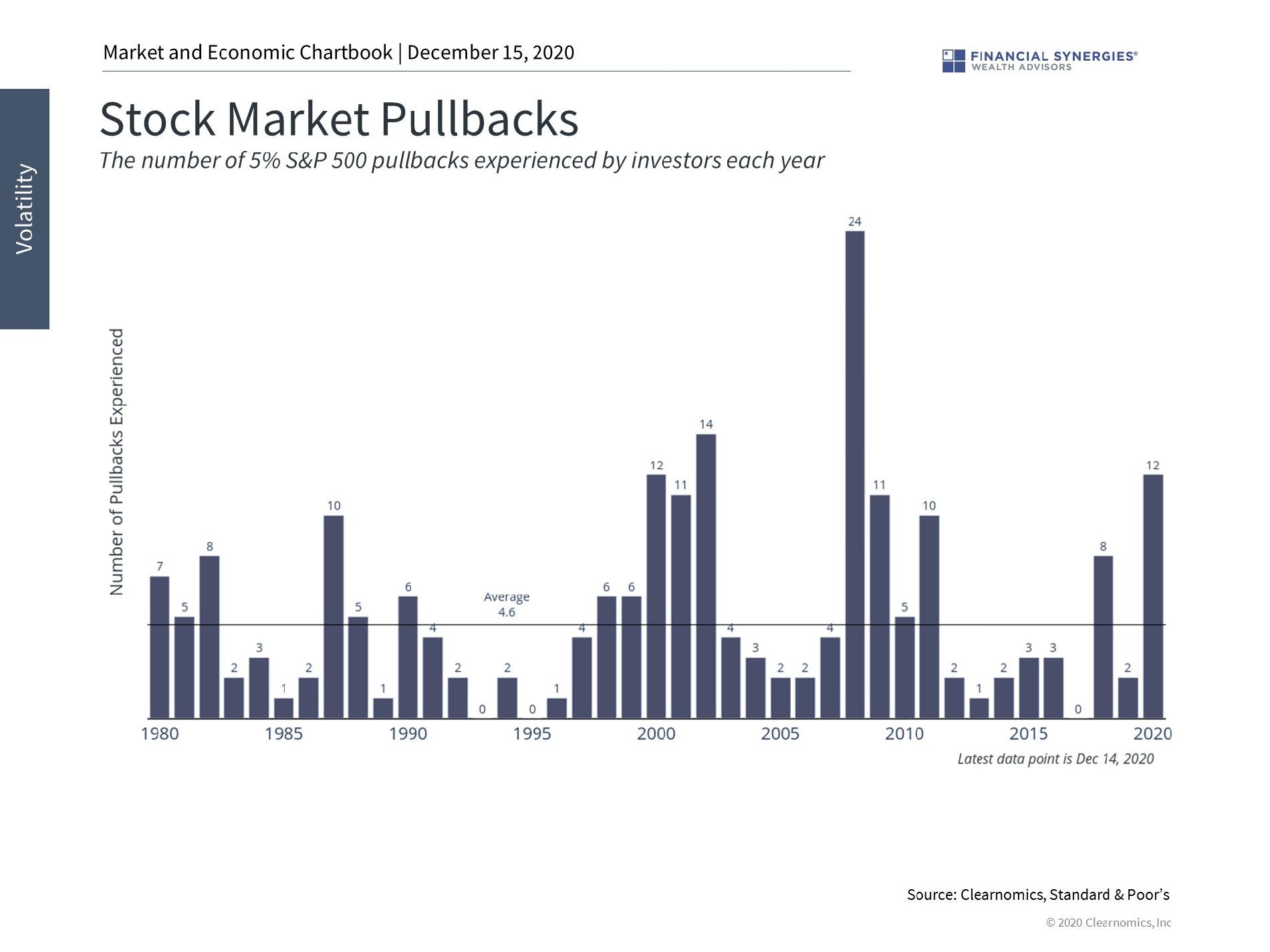 stock market pullbacks