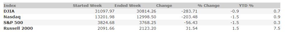 January 15, 2021 Weekly Market Recap