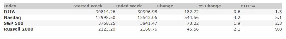 January 22, 2021 Weekly Market Recap