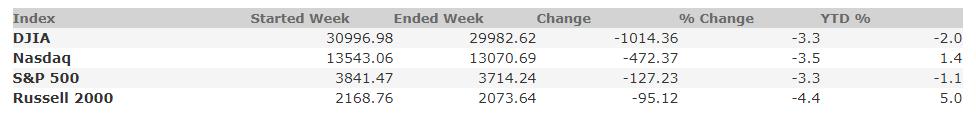 January 29, 2021 Weekly Market Recap