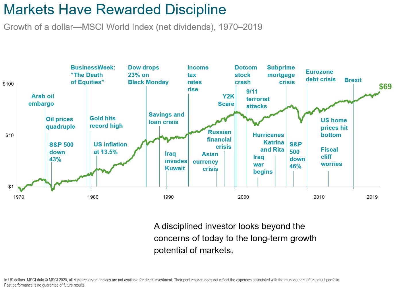 markets reward discipline