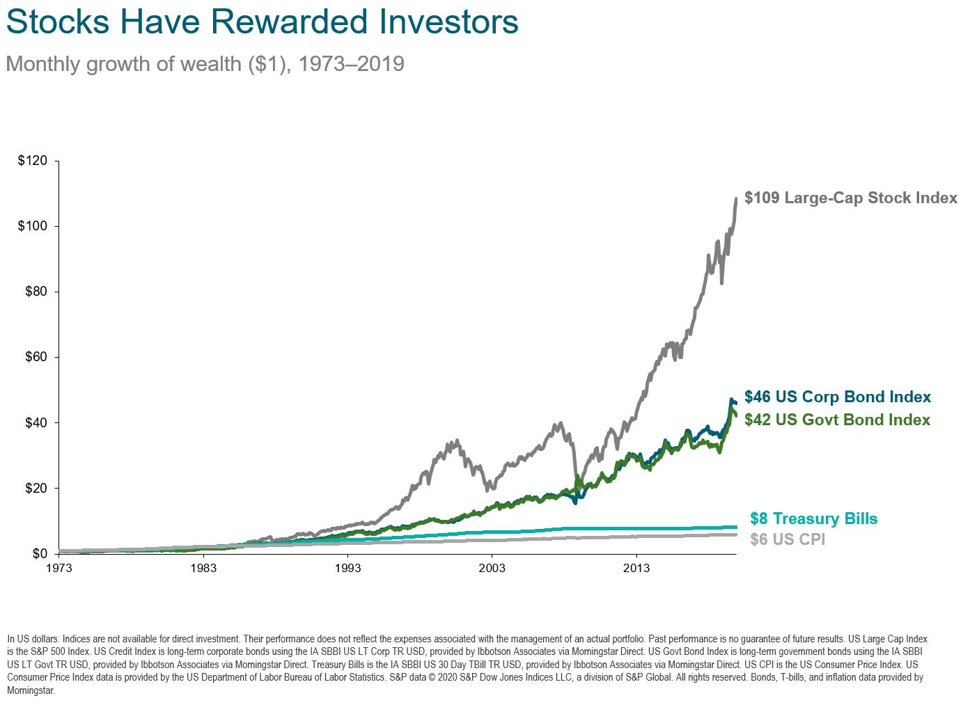 stocks have rewarded investors