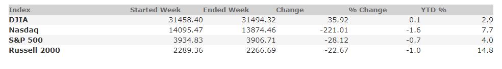 February 19, 2021 Weekly Market Recap