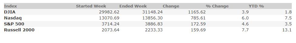 February 5, 2021 Weekly Market Recap