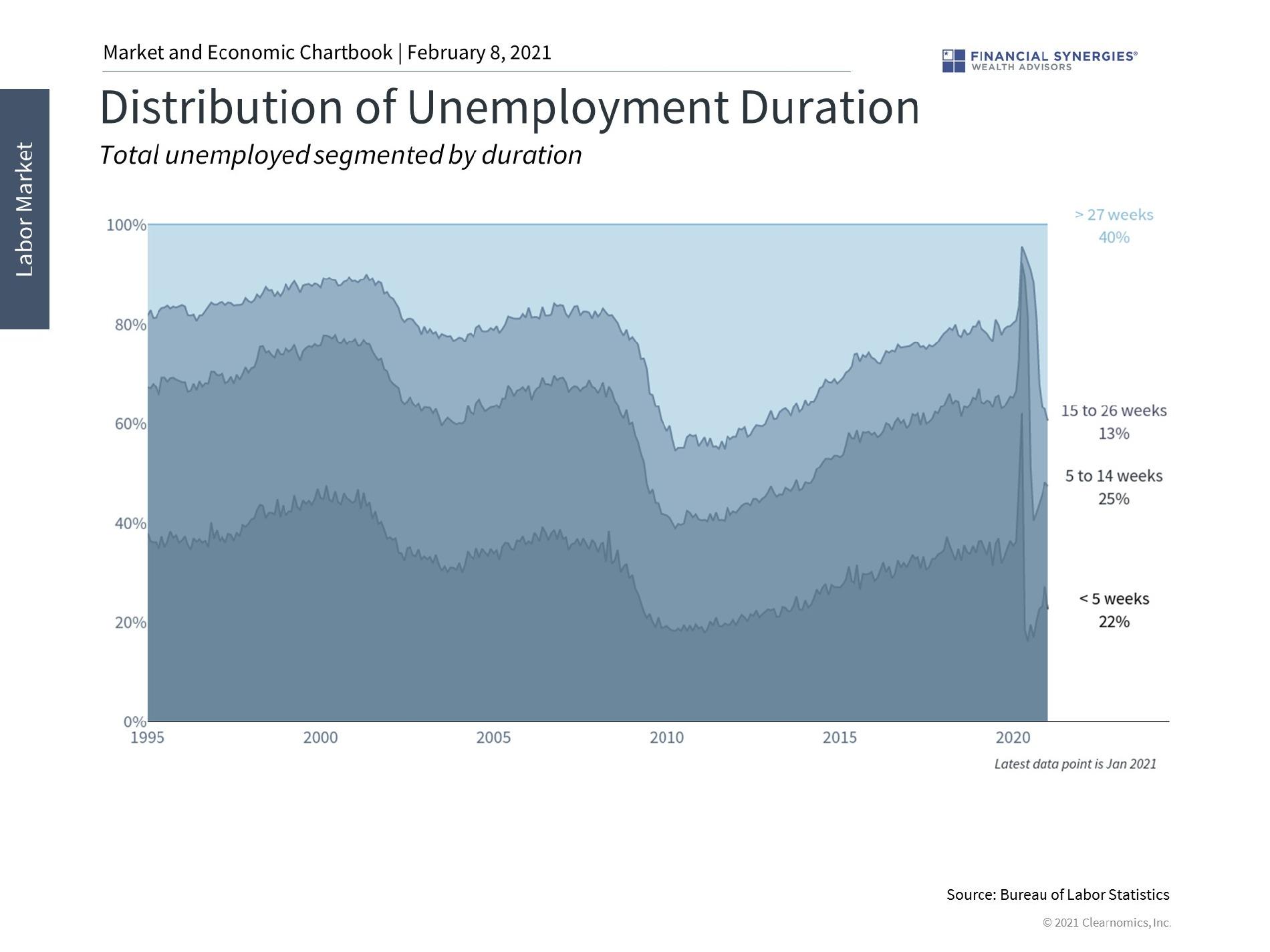distribution of unemployment