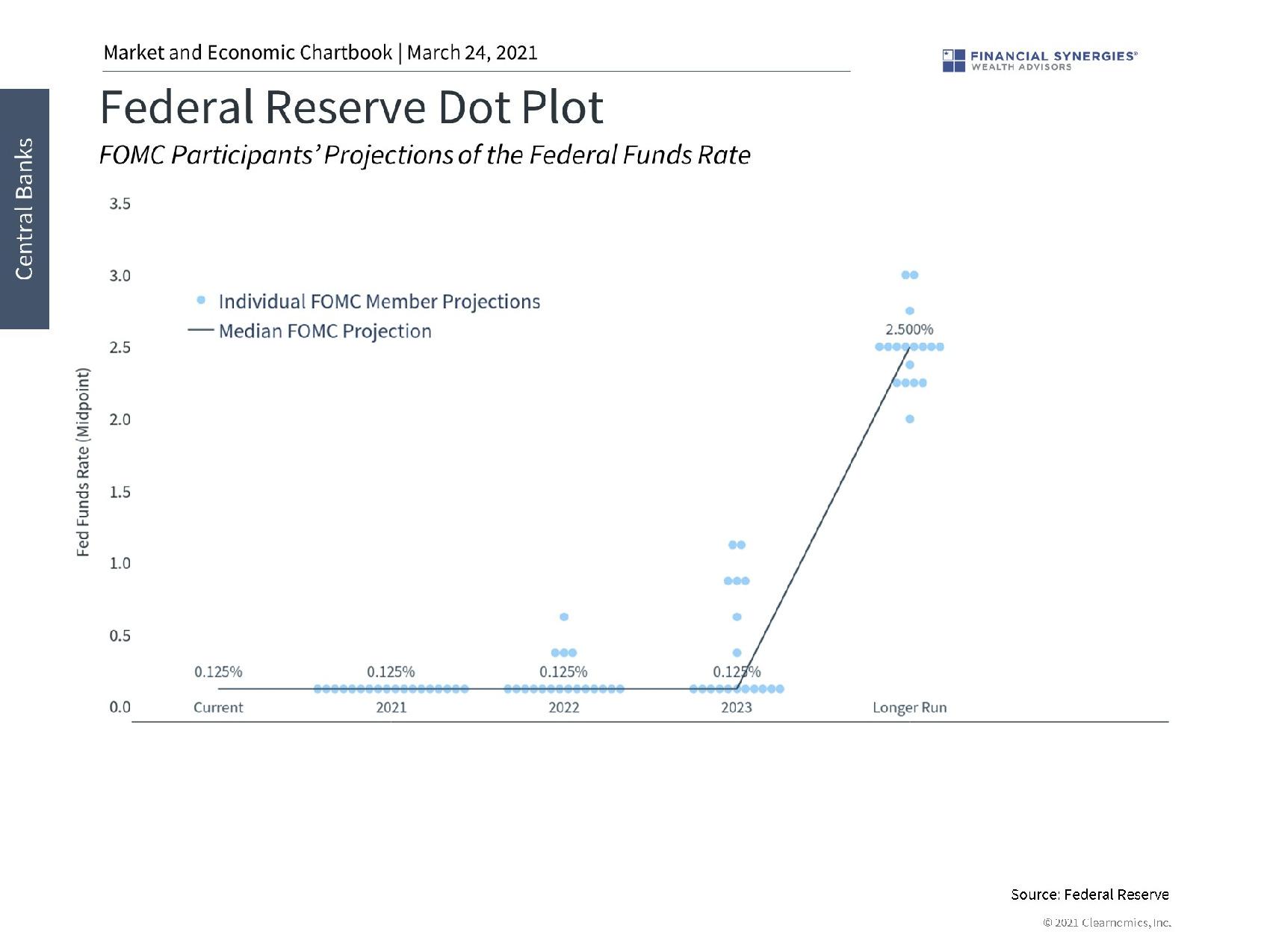 fed reserve dot plot