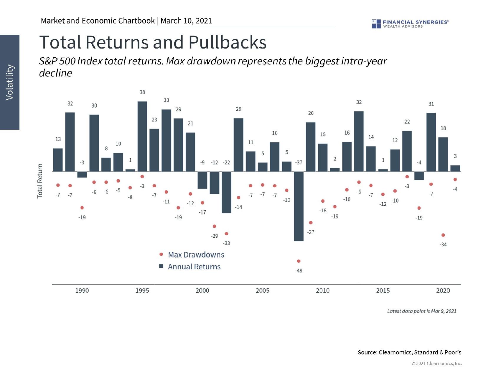 total returns and pullbacks