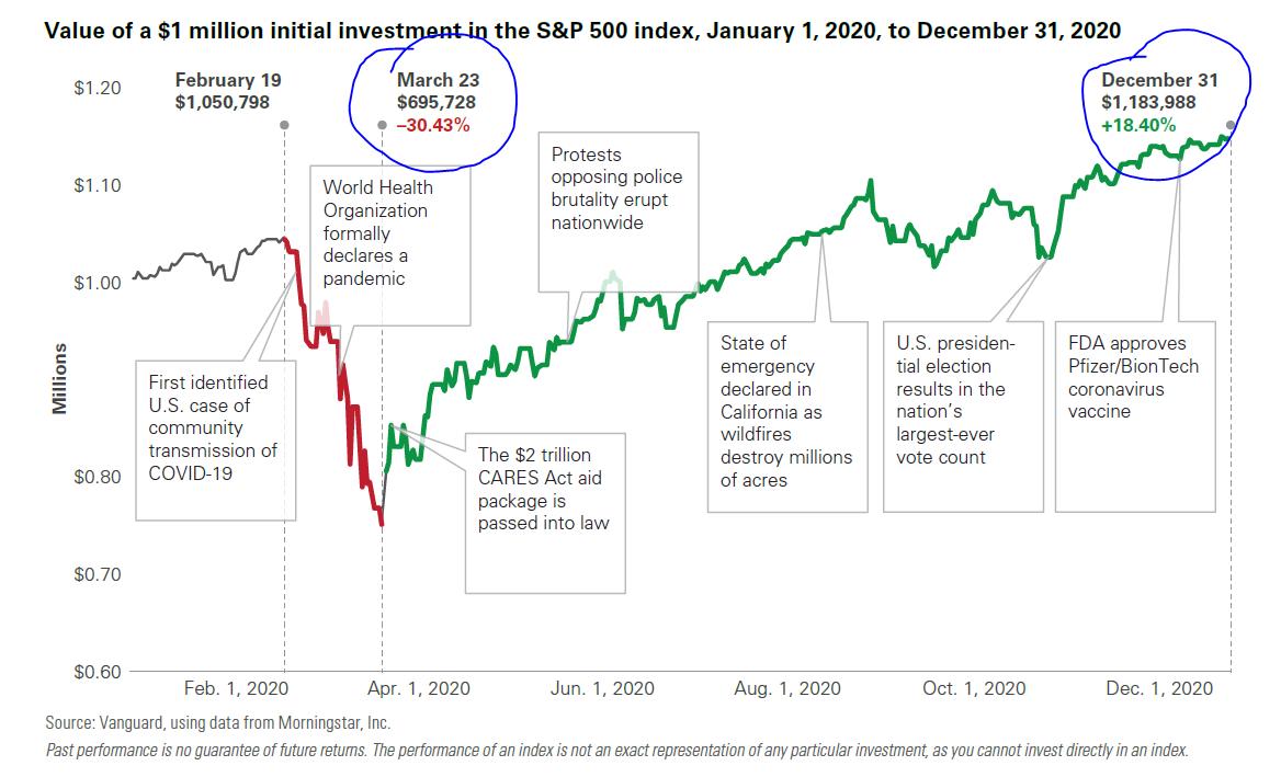 2020 Market Downturn