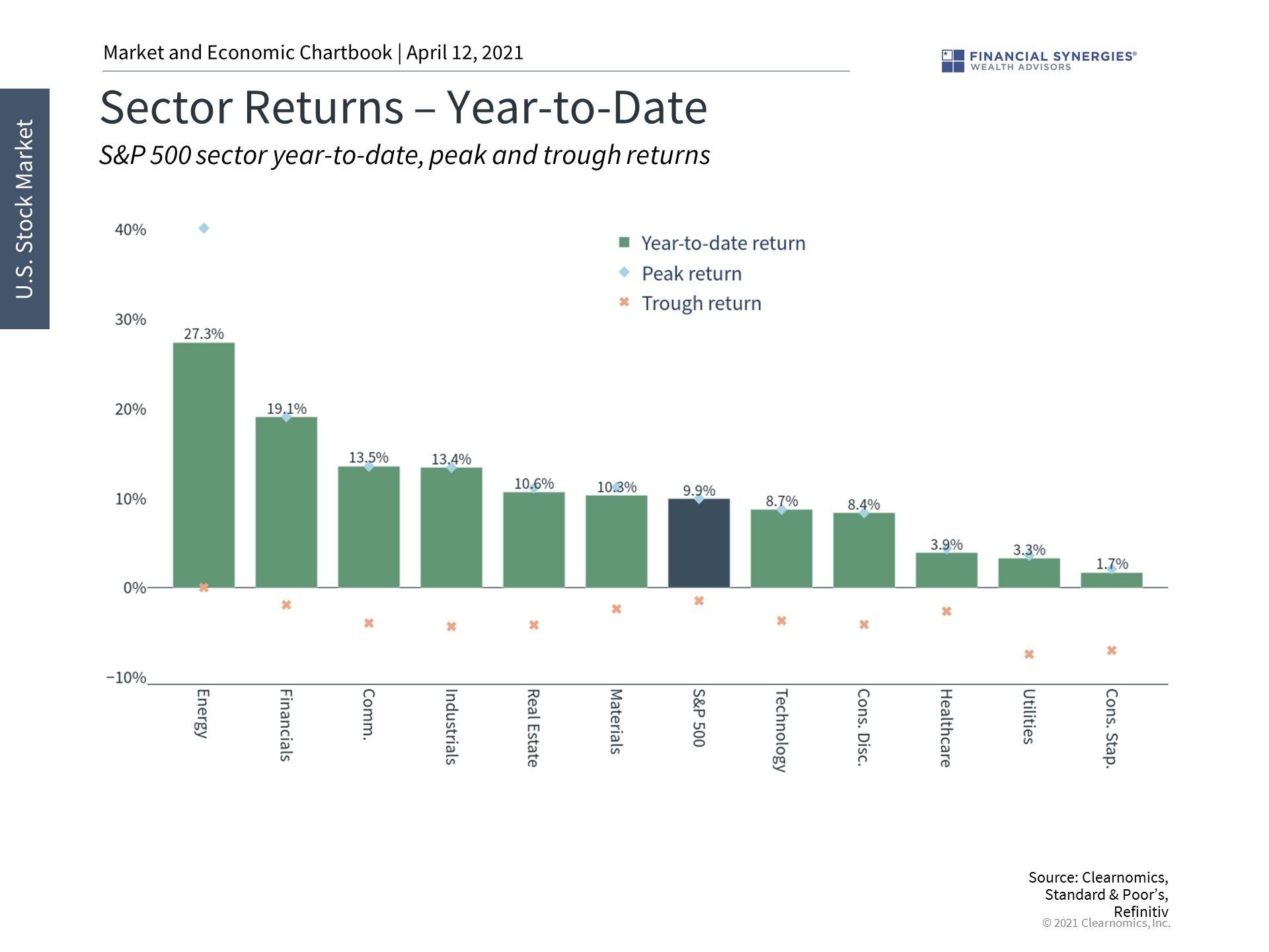 sector returns