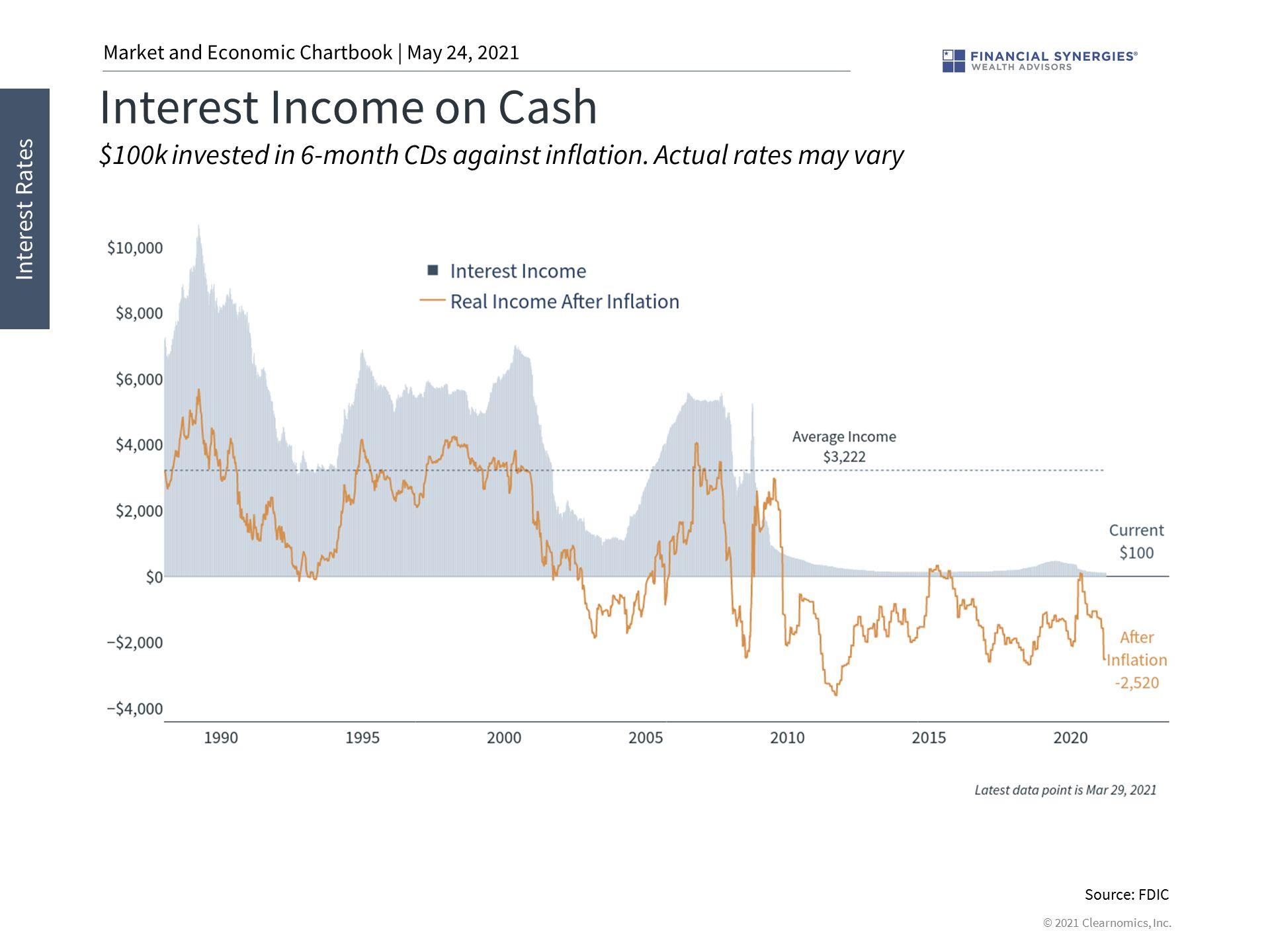 interest on cash