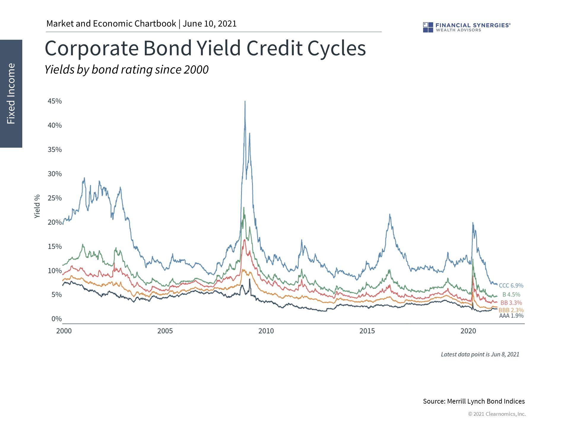 corporate bond yields