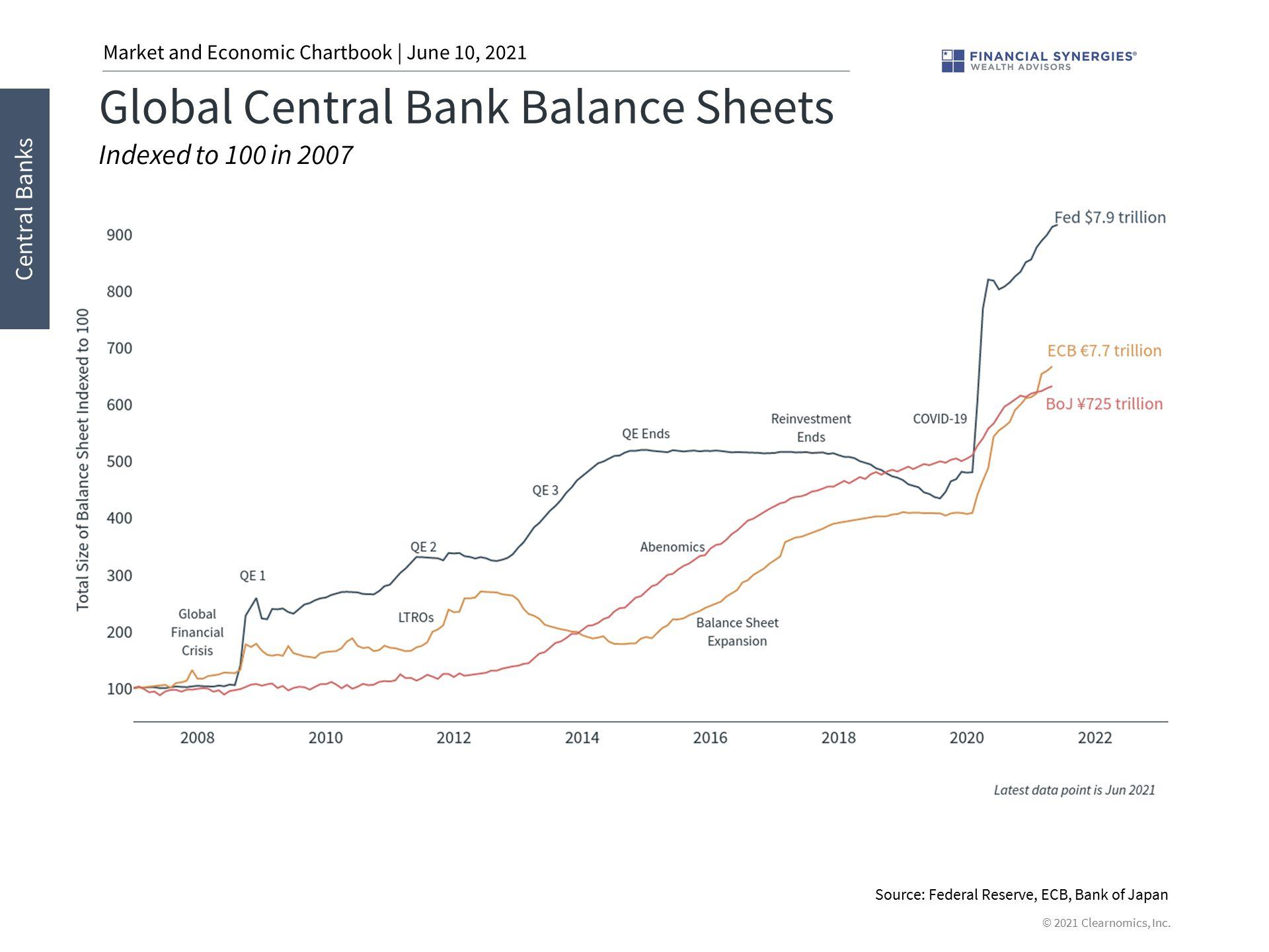global central banks