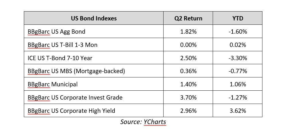 Bond Indexes - July 2021