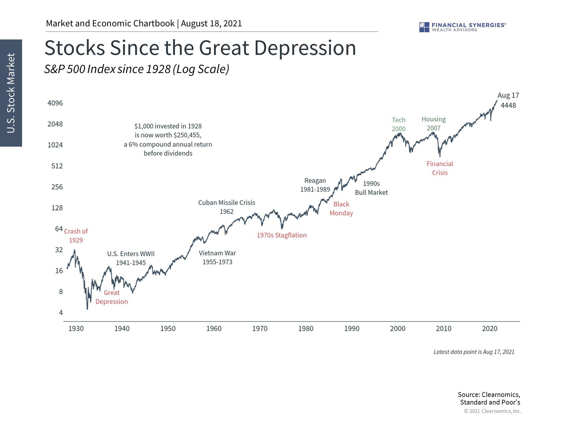 stocks since great depression