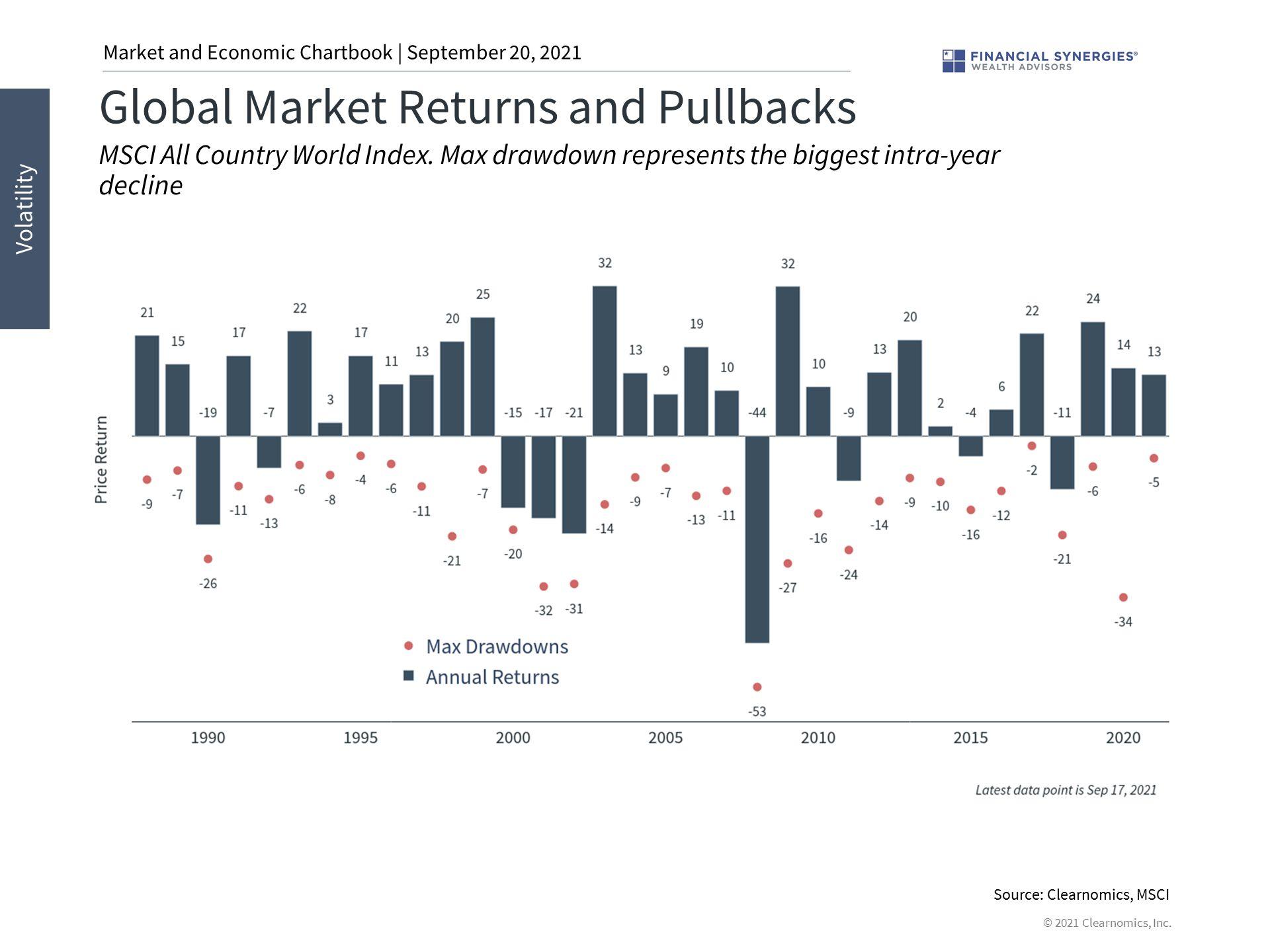 Global Market Returns and Pullbacks