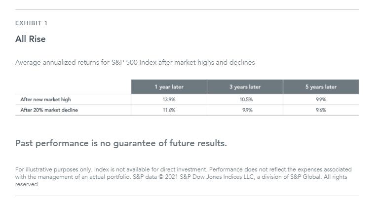 Investors Are Anxious