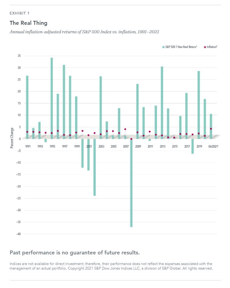Will Inflation Kill Stock Returns?