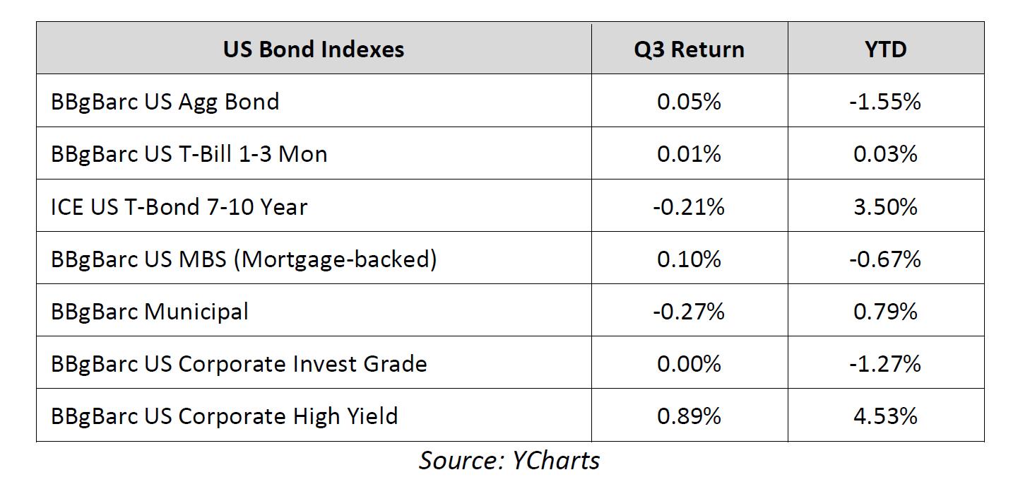 us bond indices